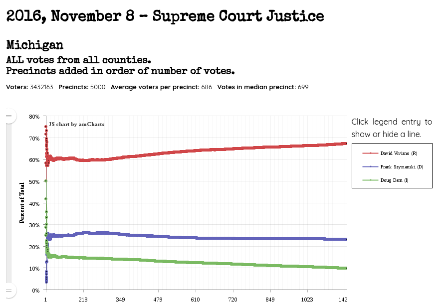 CVA analysis for 2016 Justice Race in Michigan