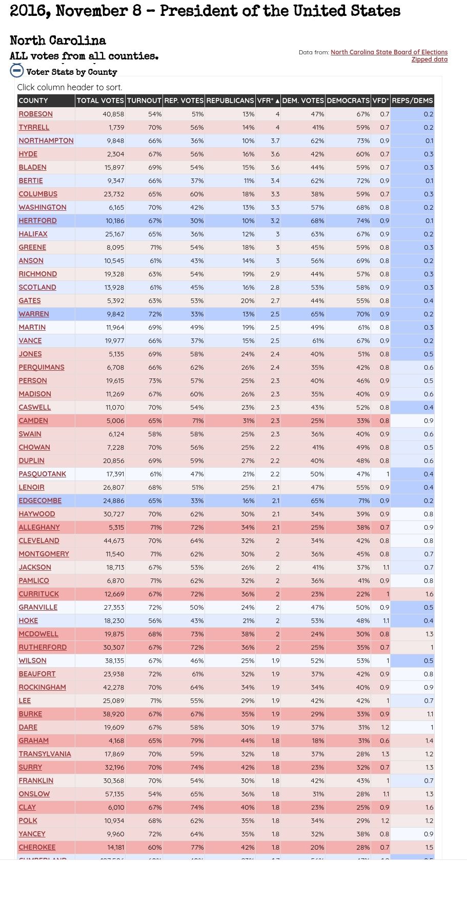 Voting Choice vs. Registrations, by County